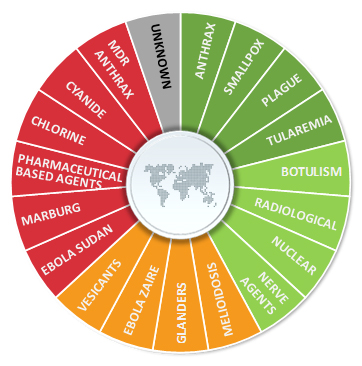 Threat wheel