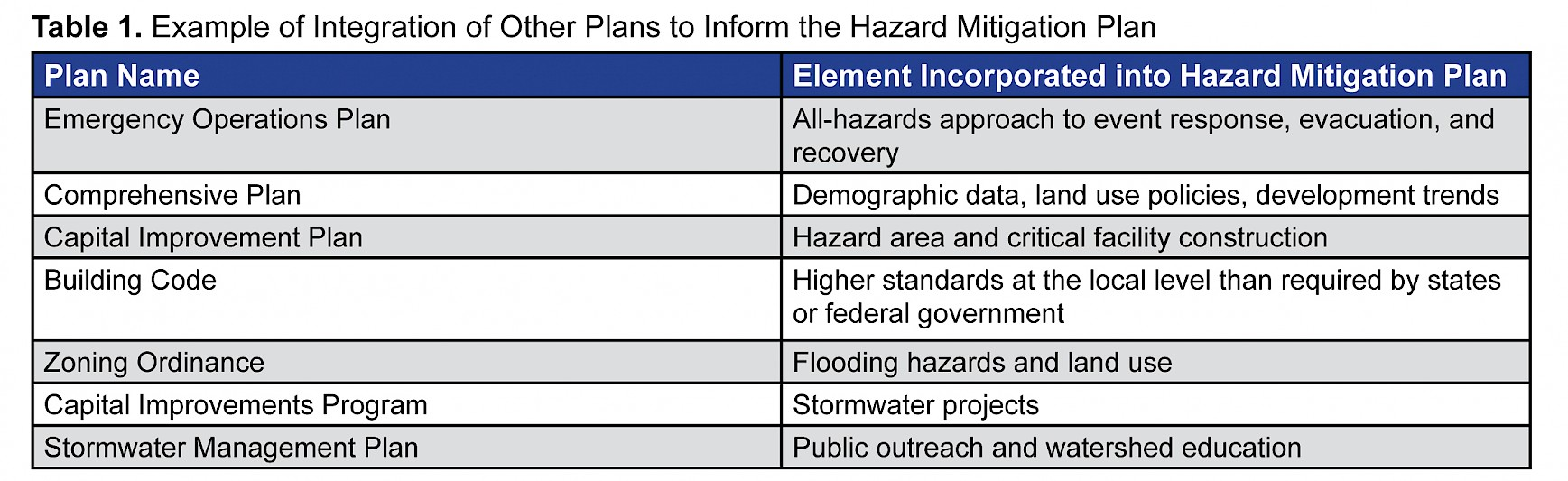 Allen King – https://www.fema.gov/media-library/assets/documents/108893Table 1. Example of Integration of Other Plans to Inform the Hazard Mitigation Plan