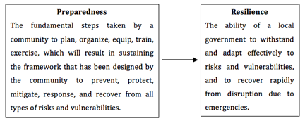 Relationship of preparedness to resilience