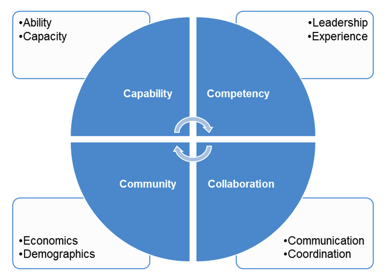 """Four C"" Assessment Framework"