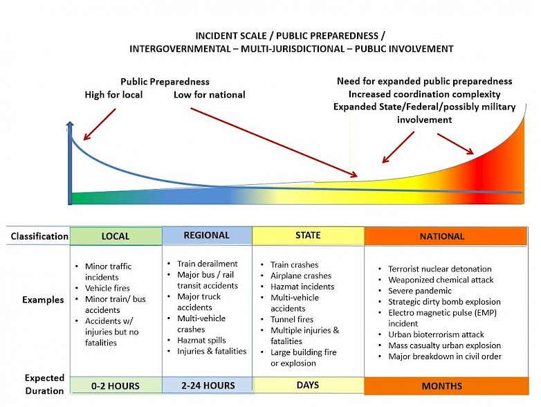 Incident Public-Preparedness Scale